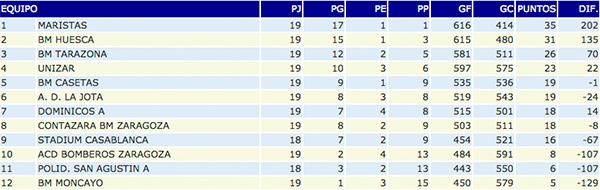 Clasificación Segunda Nacional A masculino, Club Balonmano Casetas, 07/03/2015