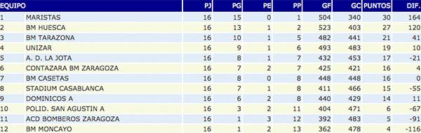 Clasificación Segunda Nacional A masculino, Club Balonmano Casetas, 14/02/2015