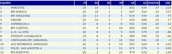 Clasificación Segunda Nacional A masculino, Club Balonmano Casetas, 14/03/2015
