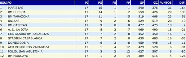 Clasificación Segunda Nacional A masculino, Club Balonmano Casetas, 21/02/2015
