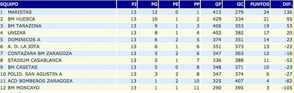 Clasificación Segunda Nacional A masculino, Club Balonmano Casetas, 24/01/2015