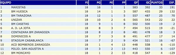 Clasificación Segunda Nacional A masculino, Club Balonmano Casetas, 28/02/2015