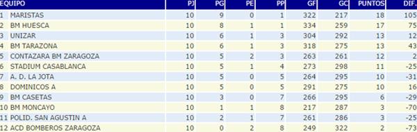 Clasificación Segunda Nacional A masculino, Club Balonmano Casetas, 14/12/2014